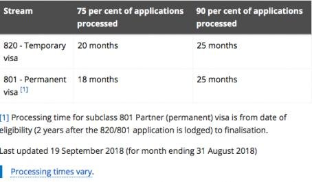 Permanent Partner Visa (Subclass 801) Waiting Group-1.jpg